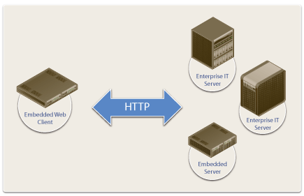 embedded http client