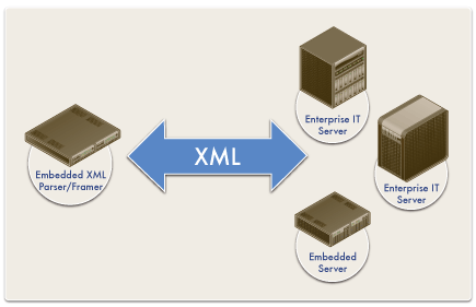 embedded xml parser framer