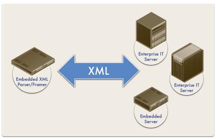 embedded xml parser framer
