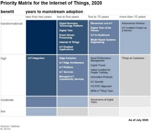 Priority Matrix for the Internet of Things, 2020