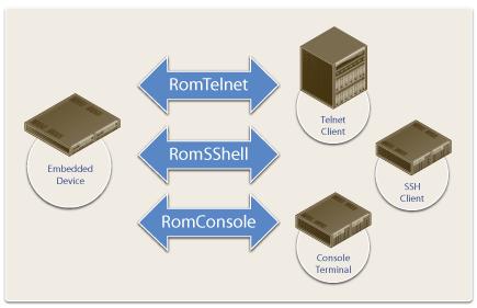 embedded cli