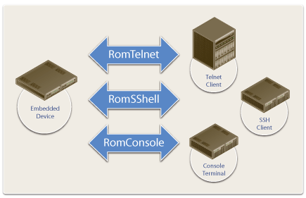 RomCLI AE™ - Allegro Software Development Corporation