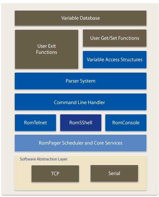 CLI Architecture
