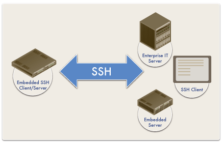 embedded ssh client server toolkit
