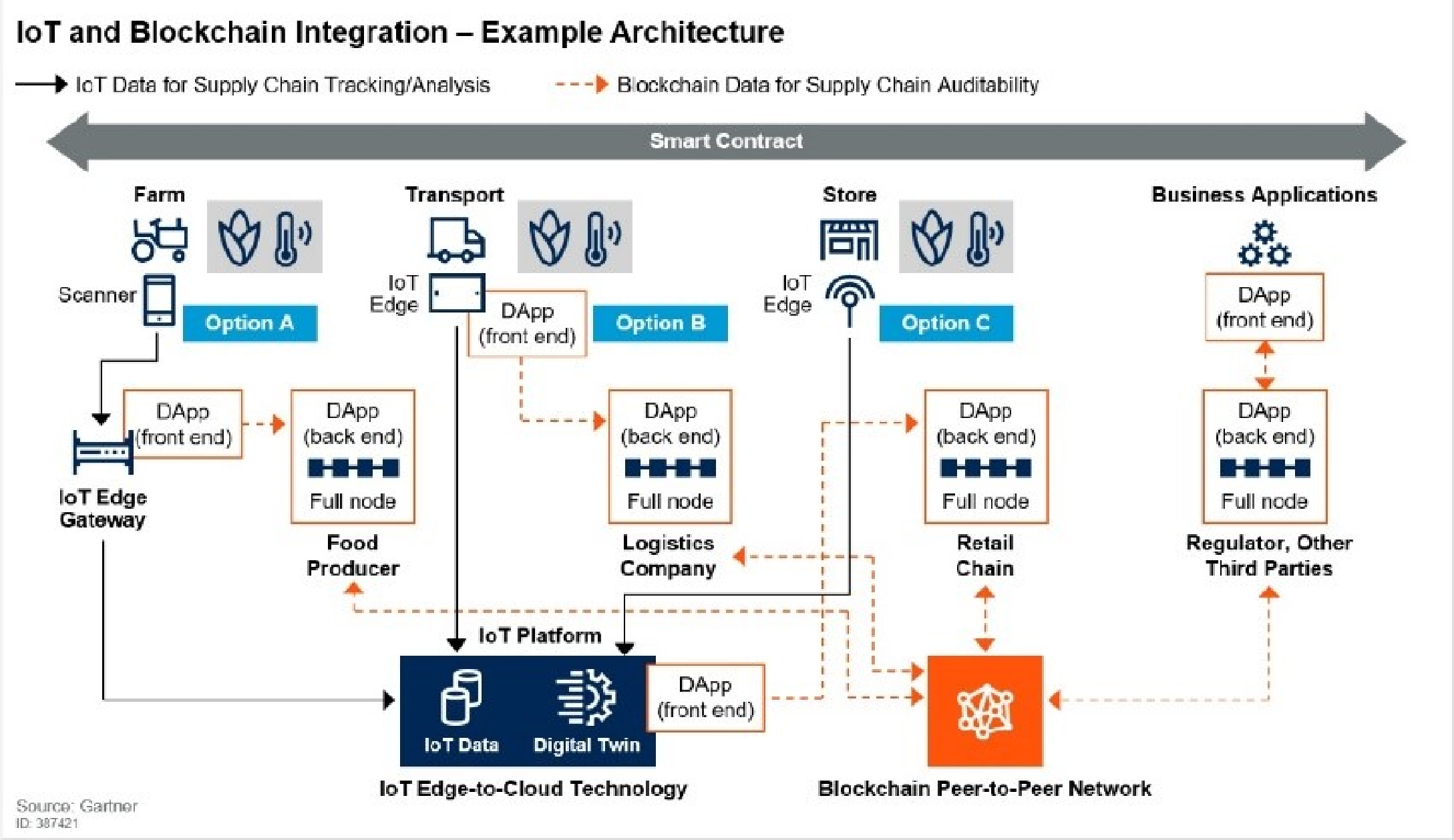 IoT and Blockchain Integration Diagram