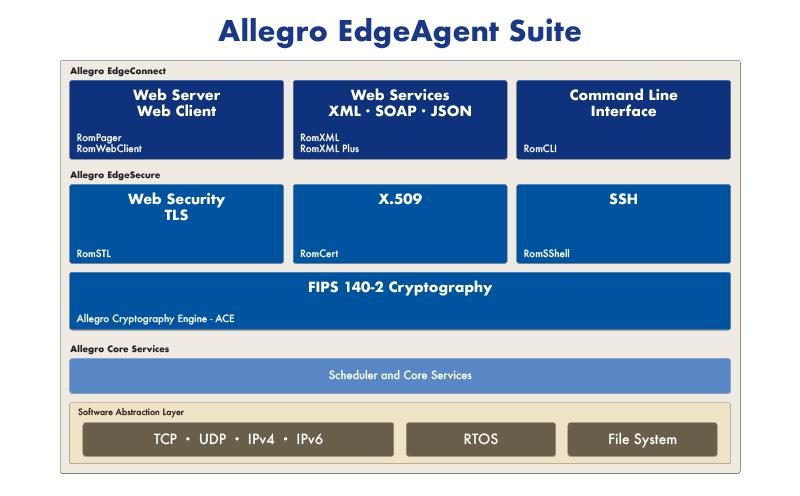 Allegro EdgeAgent Suite