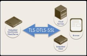 Embedded Web Server Diagram