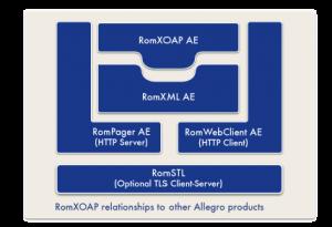 RomXML Plus Embedded Web Services Diagram