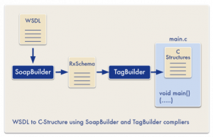 Diagram of WSDL to C-Structure using SoapBuilder and TagBuilder compliers