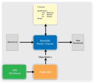 RomXML Parser/Framer Diagram