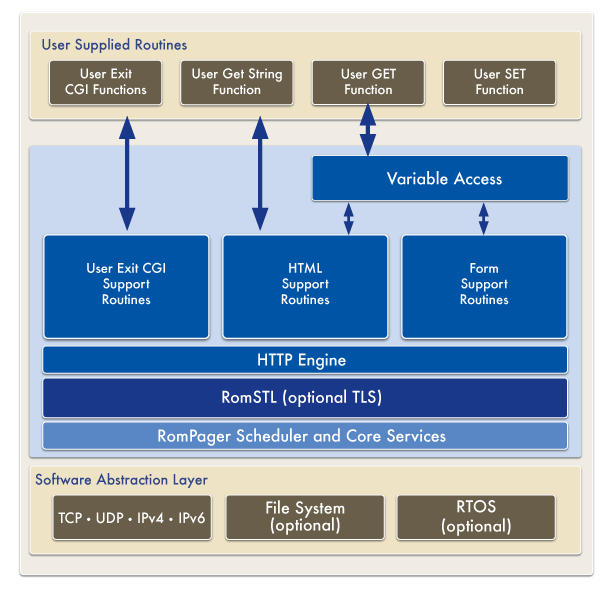 RomPager datasheet architecture