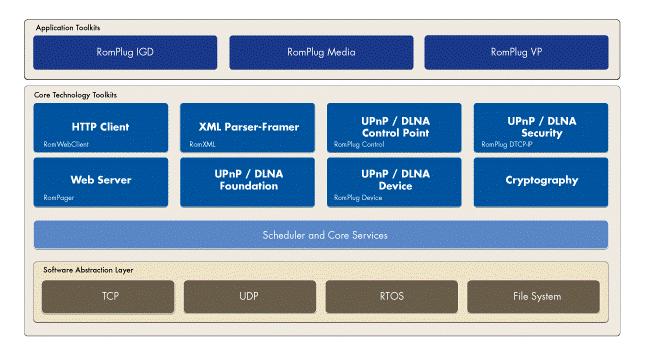 RomPlug Control Diagram