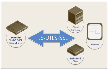 embedded ssl tls client server