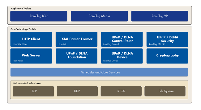 upnp dlna toolkit architecture