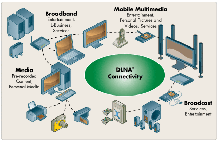 RomPlug UPnP-DLNA Development Toolkits for Connected CE Diagram